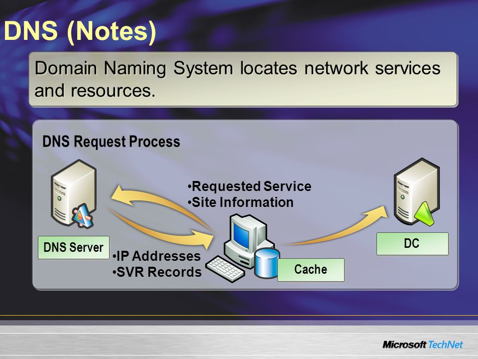 DNS (Notes) Domain Naming System locates network services and resources. DNS Request Process Requested Service Site Information IP Addresses SVR Recor