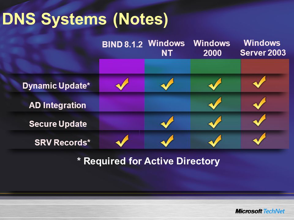 DNS Systems (Notes) BIND 8.1.2 Secure Update SRV Records* Windows NT Windows 2000 Windows Server 2003 AD Integration Dynamic Update* * Required for Ac
