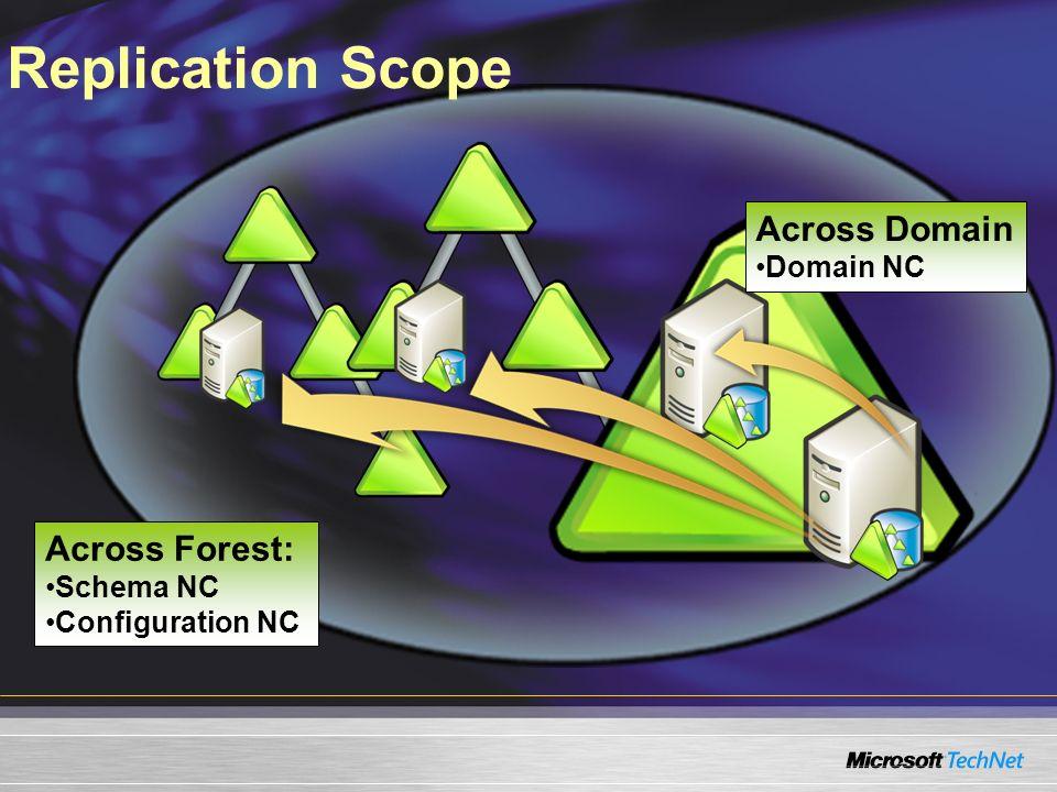 Replication Scope Across Forest: Schema NC Configuration NC Across Domain Domain NC