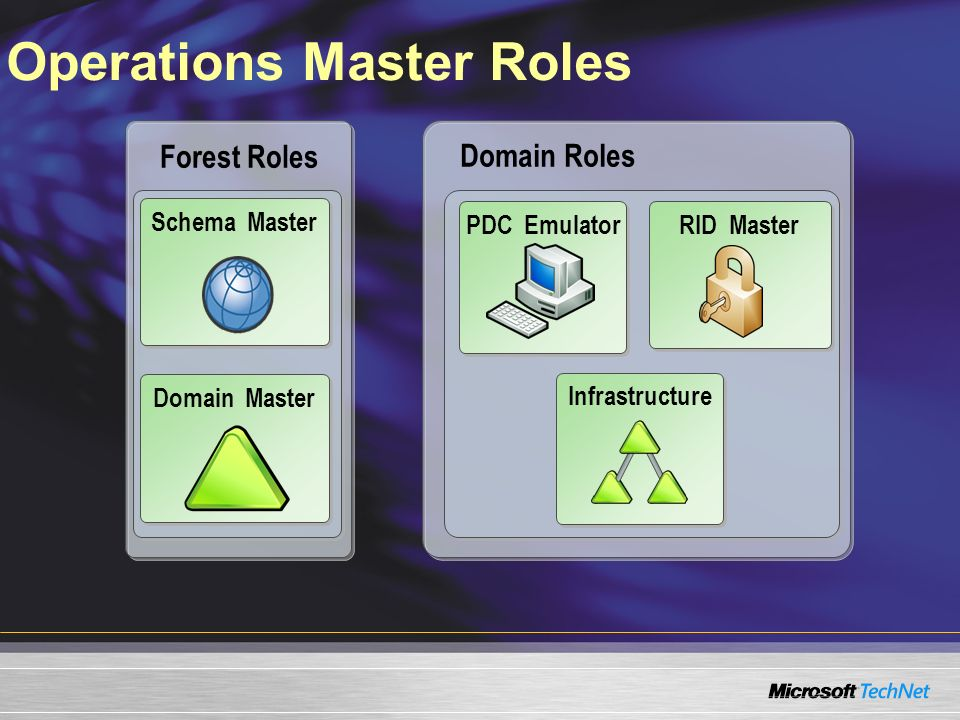 Operations Master Roles Domain Roles Forest Roles PDC Emulator Schema Master Domain Master RID Master Infrastructure
