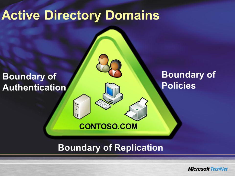 Active Directory Domains Boundary of Authentication Boundary of Policies Boundary of Replication CONTOSO.COM