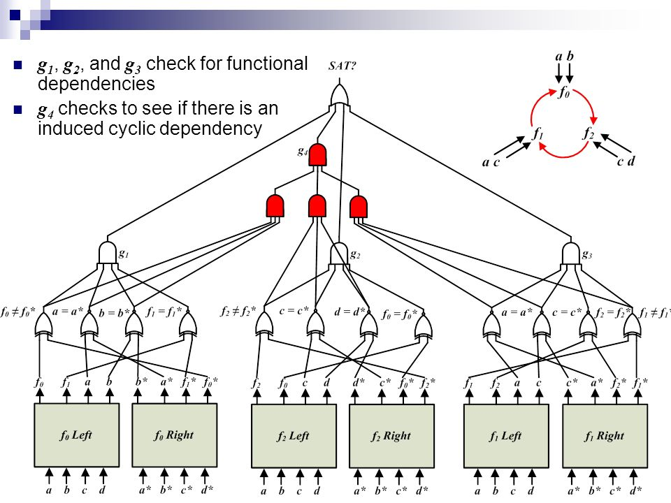 g 1, g 2, and g 3 check for functional dependencies g 4 checks to see if there is an induced cyclic dependency