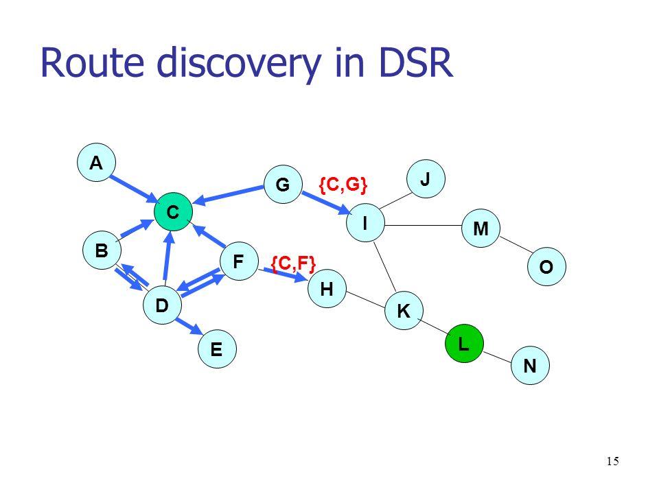 15 Route discovery in DSR D E O M J I G A C F H K L N B {C,G} {C,F}
