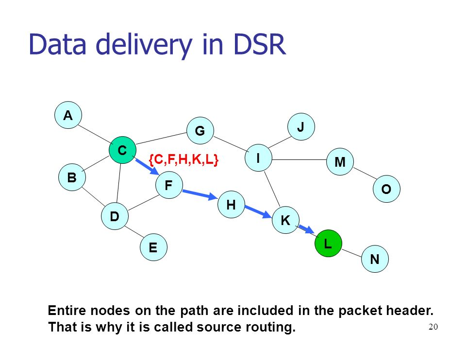 20 Data delivery in DSR D E O M J I G A C F H K L N B {C,F,H,K,L} Entire nodes on the path are included in the packet header.