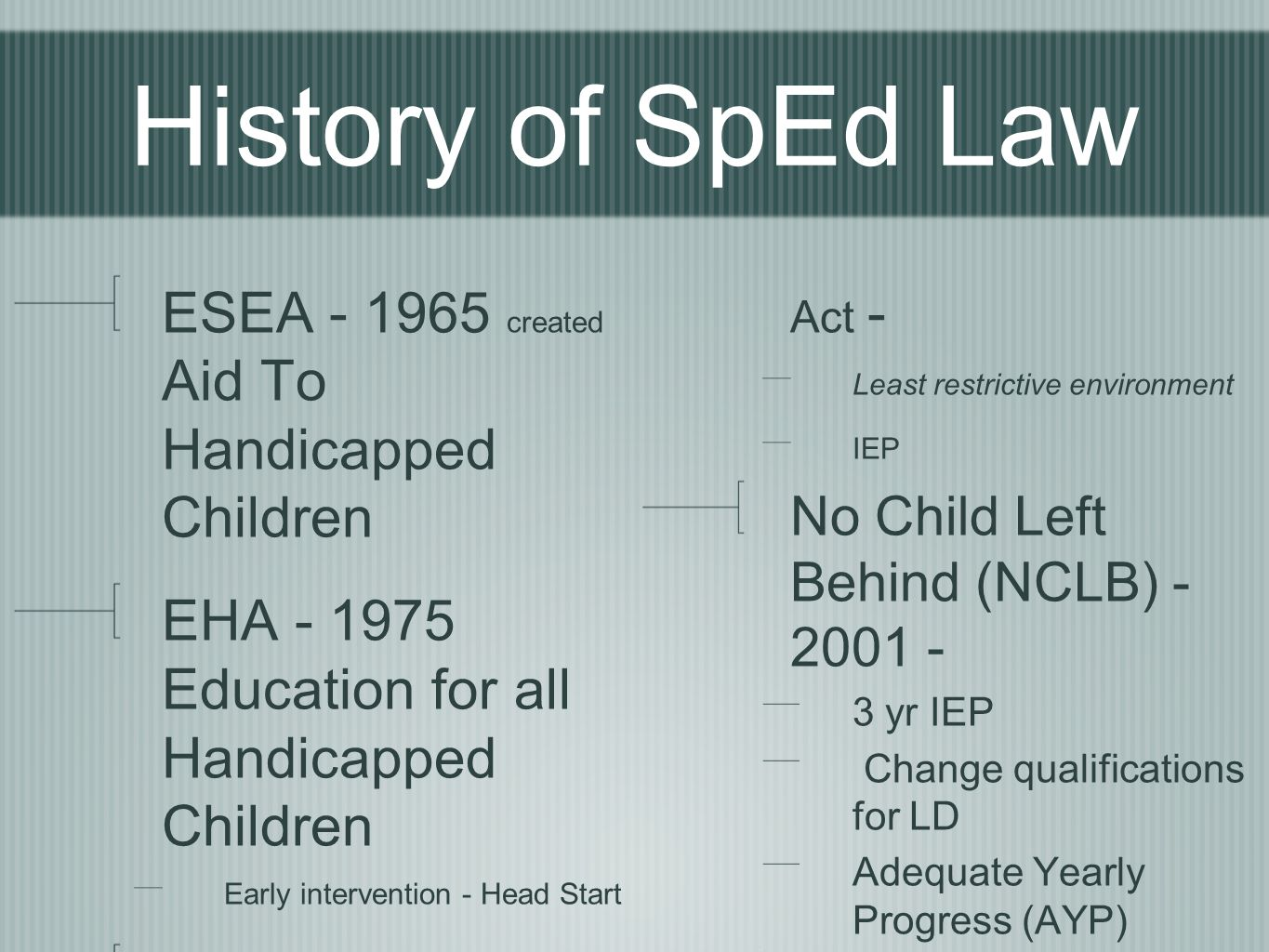 History of SpEd Law ESEA created Aid To Handicapped Children EHA Education for all Handicapped Children Early intervention - Head Start IDEA Individuals with Disabilities Education Act - Least restrictive environment IEP No Child Left Behind (NCLB) yr IEP Change qualifications for LD Adequate Yearly Progress (AYP) Waiver now in place in WI
