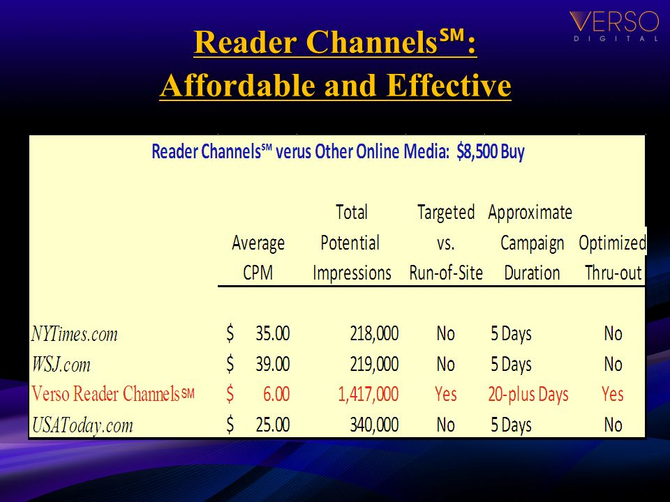 Reader Channels : Affordable and Effective