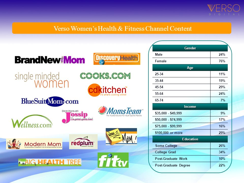 Verso Womens Health & Fitness Channel ContentGender Male24% Female76% Age 25-3411% 35-4419% 45-5429% 55-6424% 65-747% Income $35,000 - $49,9999% $50,0