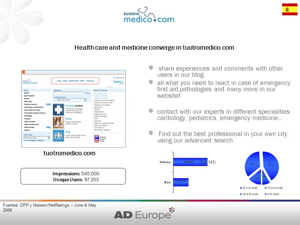 Fuentes: DFP y Nielsen//NetRatings – June & May 2008 (ind 145) Impressions: 545.000 Unique Users: 97.353 tuotromedico.com Health care and medicine converge in tuotromedico.com share experiences and comments with other users in our blog.