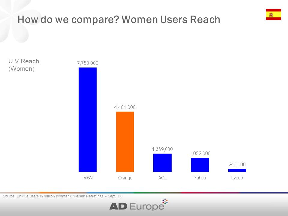 How do we compare? Women Users Reach U.V Reach (Women) Source: Unique users in million (women): Nielsen Netratings – Sept 08