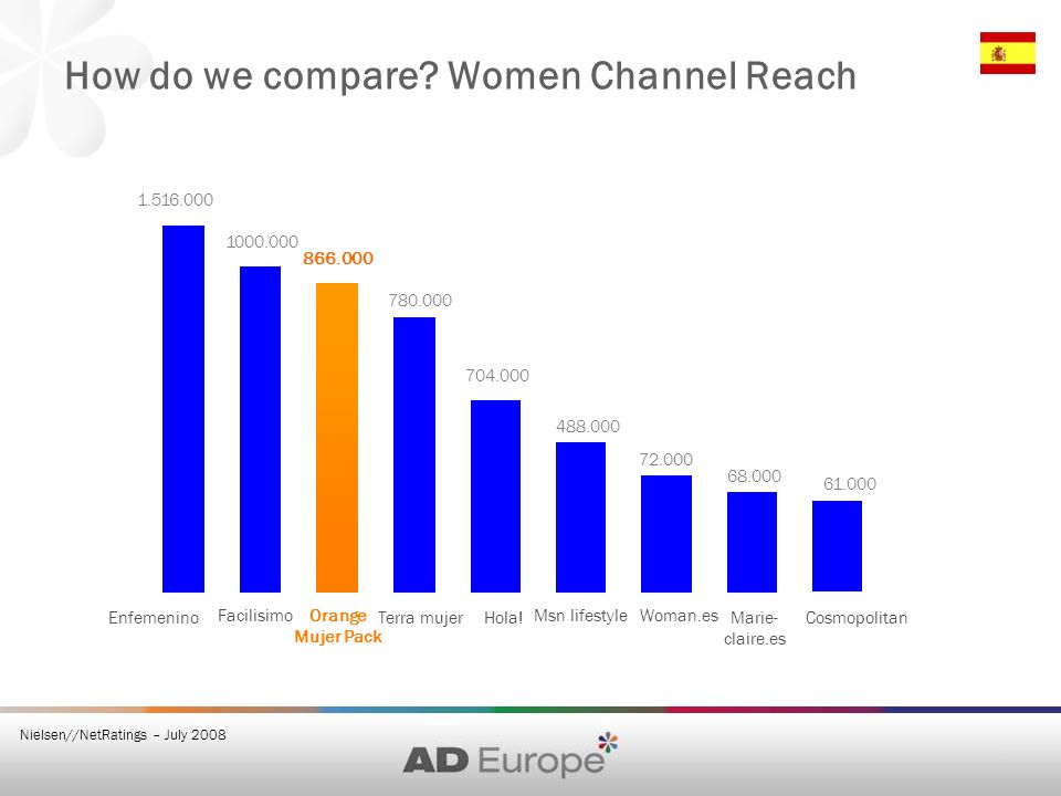 How do we compare? Women Channel Reach 866.000 704.000 Orange Mujer Pack Msn lifestyle Hola! 1000.000 1.516.000 Enfemenino Facilisimo 780.000 Terra mu