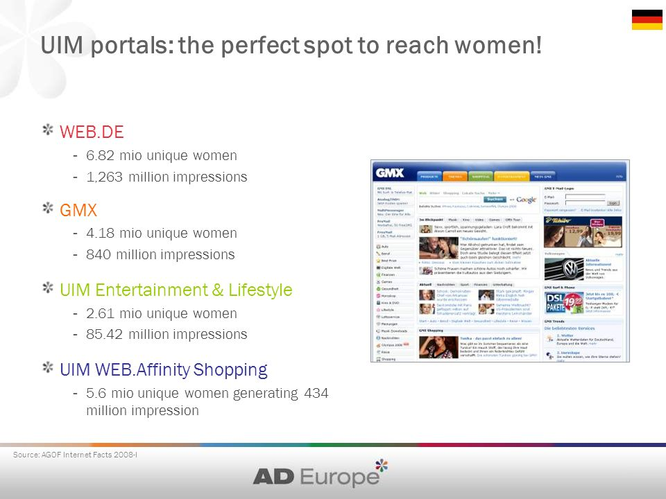 UIM portals: the perfect spot to reach women! WEB.DE - 6.82 mio unique women - 1,263 million impressions GMX - 4.18 mio unique women - 840 million imp
