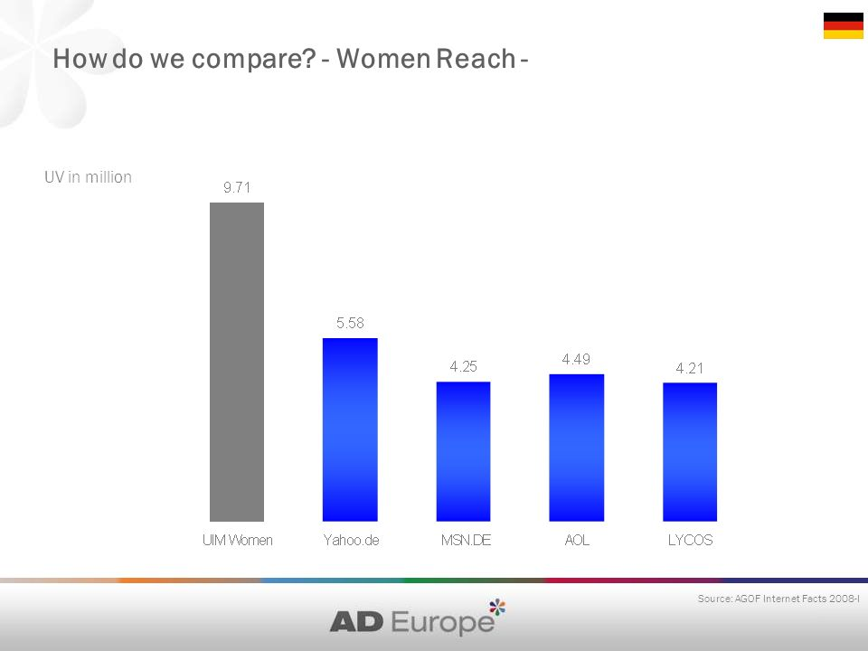How do we compare - Women Reach - UV in million Source: AGOF Internet Facts 2008-I