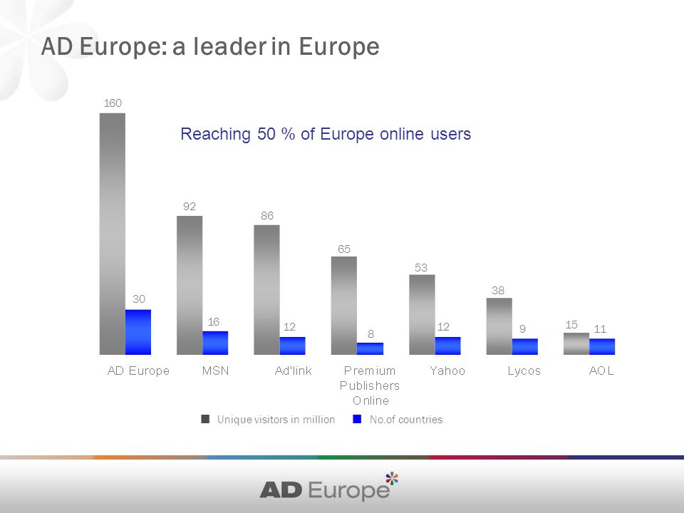 AD Europe: a leader in Europe Unique visitors in million No.of countries 30 16 12 8 911 160 92 86 65 53 38 15 Reaching 50 % of Europe online users