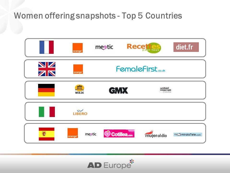 Women offering snapshots - Top 5 Countries