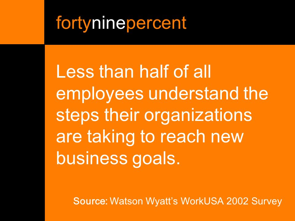 fortyninepercent Less than half of all employees understand the steps their organizations are taking to reach new business goals.