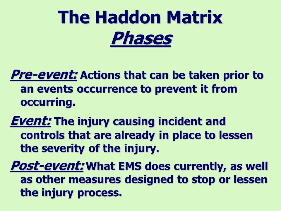 The Haddon Matrix Factors Phases