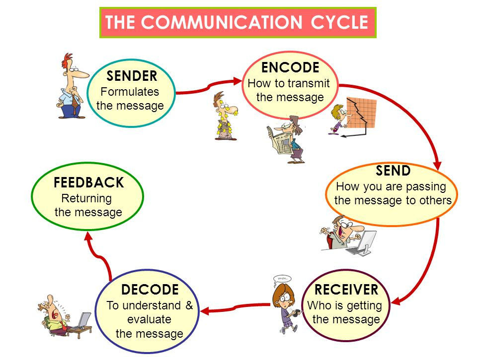 Why is that? Why is sometimes so difficult to convey a message ? Do you know what is the communication cycle? P. 9 Many times are severe failures in c