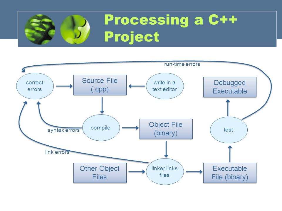 Processing a C++ Project Source File (.cpp) write in a text editor correct errors compile Object File (binary) Other Object Files Executable File (bin