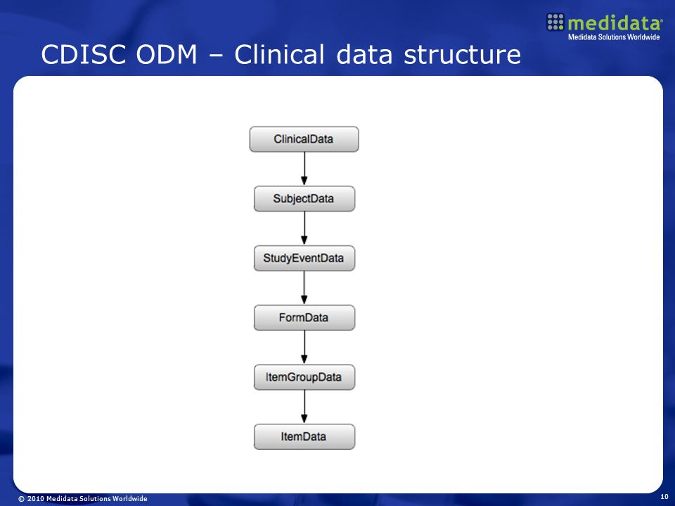 © 2010 Medidata Solutions Worldwide CDISC ODM – Clinical data structure 10