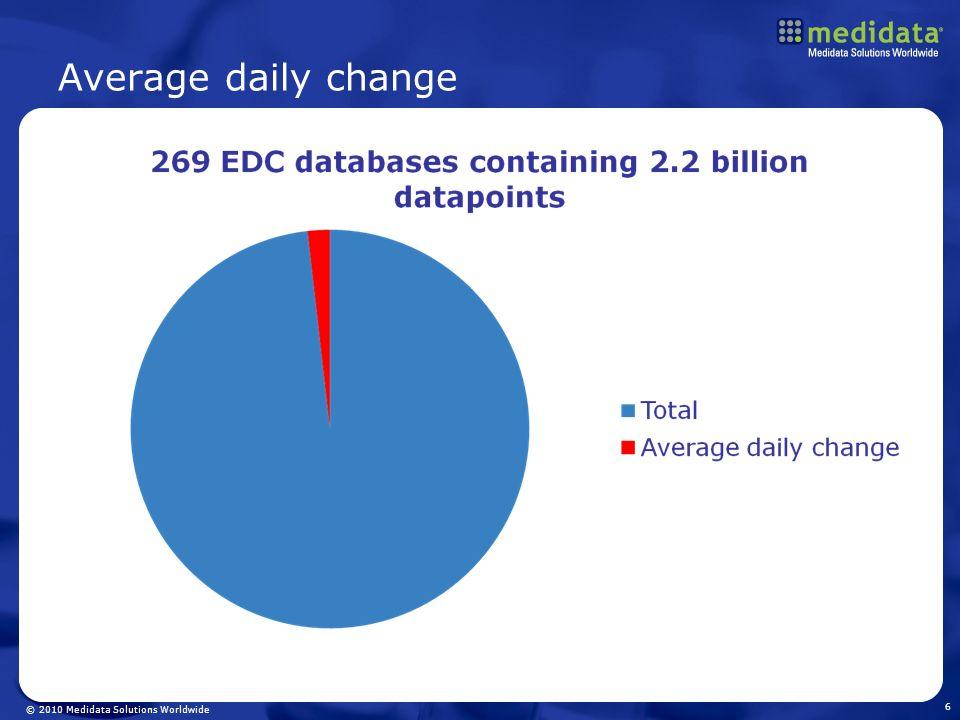 © 2010 Medidata Solutions Worldwide Average daily change 6