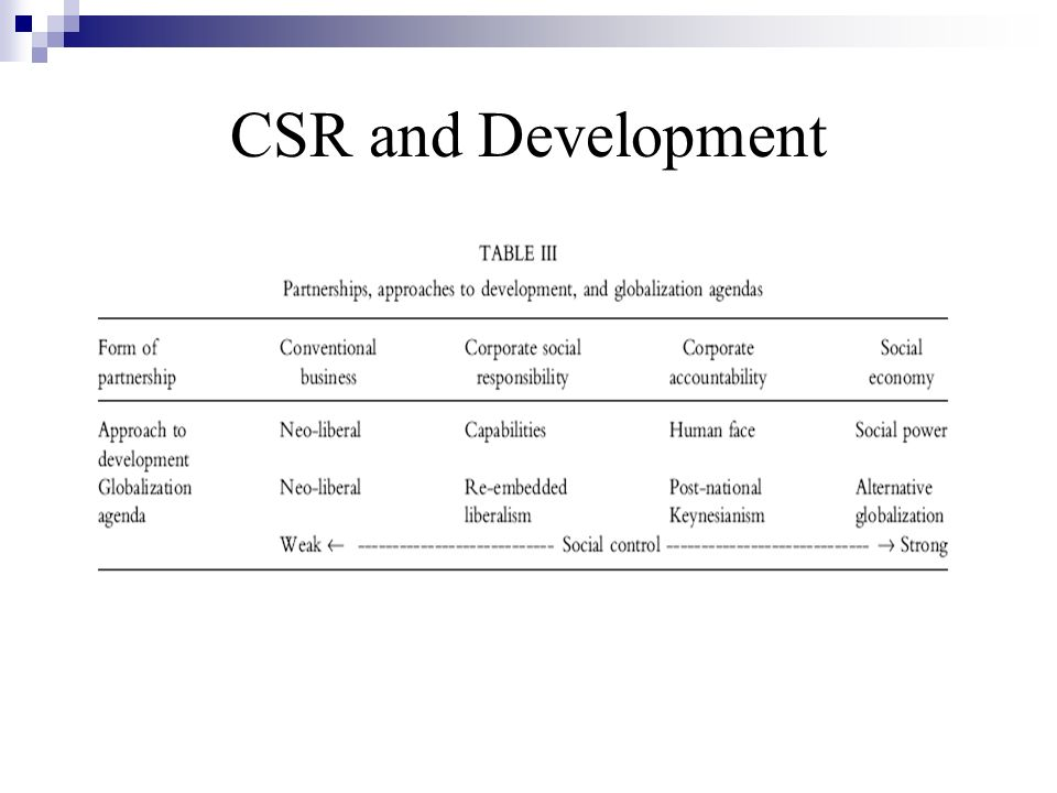 CSR and Development