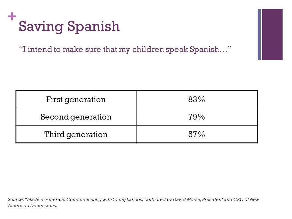 + Saving Spanish I intend to make sure that my children speak Spanish… First generation83% Second generation79% Third generation57% Source: Made in America: Communicating with Young Latinos, authored by David Morse, President and CEO of New American Dimensions.
