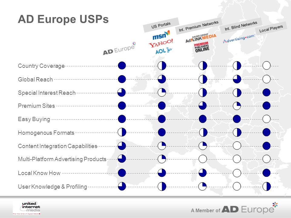 A Member of AD Europe USPs US Portals Int. Premium Networks Local Players Country Coverage Easy Buying Global Reach Content Integration Capabilities I