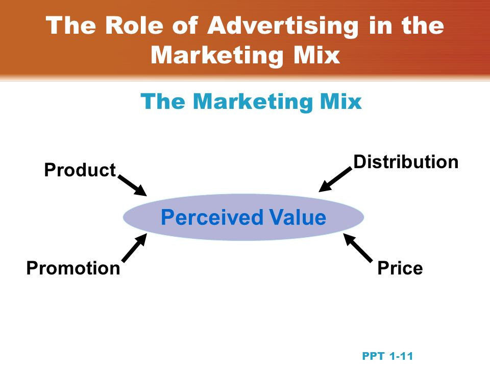 The Marketing Mix The Role of Advertising in the Marketing Mix Product Distribution PromotionPrice Perceived Value PPT 1-11