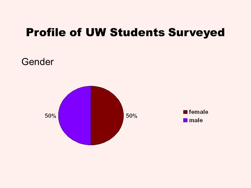 Profile of UW Students Surveyed Gender