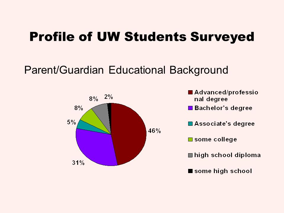 Profile of UW Students Surveyed Parent/Guardian Educational Background