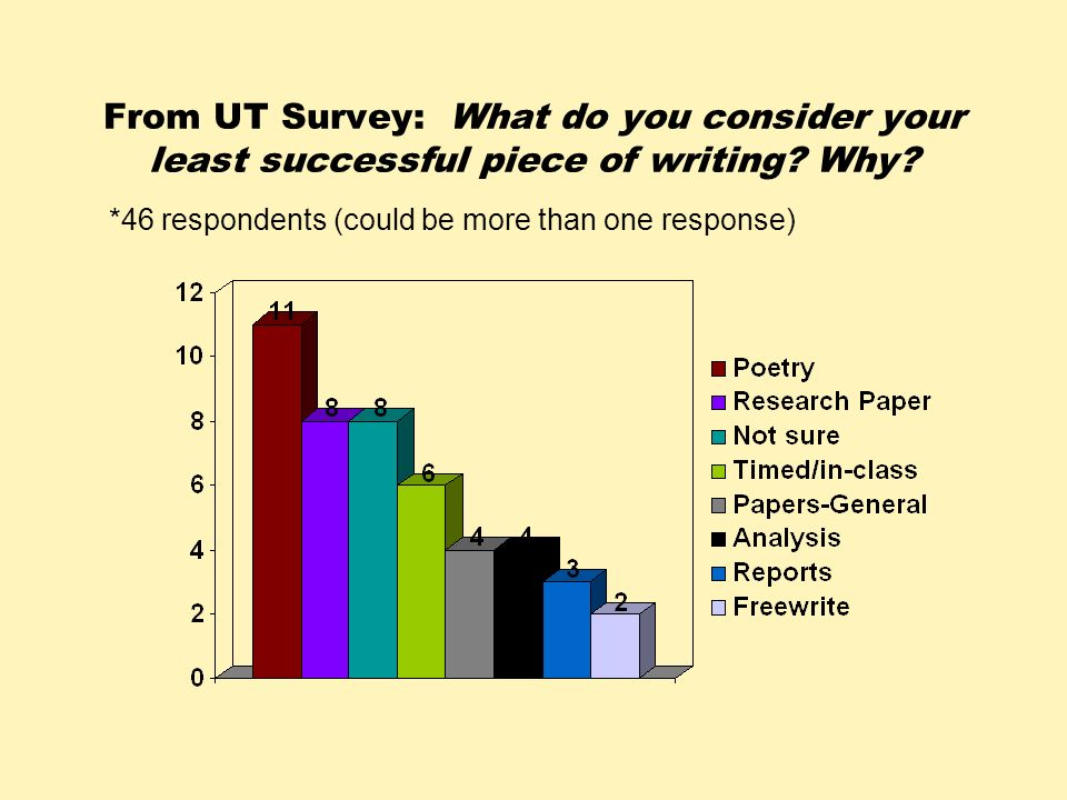 From UT Survey: What do you consider your least successful piece of writing? Why? *46 respondents (could be more than one response)