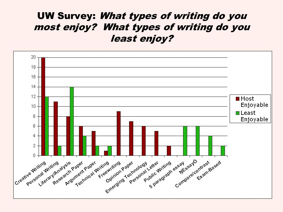 UW Survey: What types of writing do you most enjoy? What types of writing do you least enjoy?