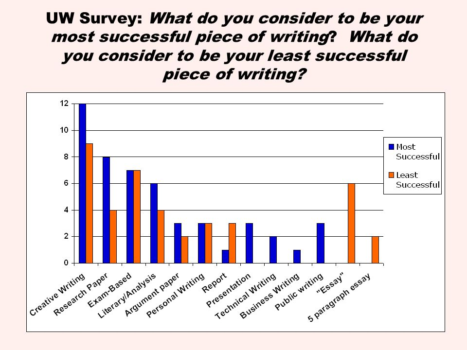 UW Survey: What do you consider to be your most successful piece of writing? What do you consider to be your least successful piece of writing?