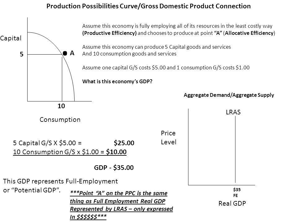 Consumption Capital Production Possibilities Curve/Gross Domestic Product Connection.A.A 10 5 Assume this economy is fully employing all of its resources in the least costly way (Productive Efficiency) and chooses to produce at point A (Allocative Efficiency) Assume this economy can produce 5 Capital goods and services And 10 consumption goods and services Assume one capital G/S costs $5.00 and 1 consumption G/S costs $1.00 What is this economys GDP.