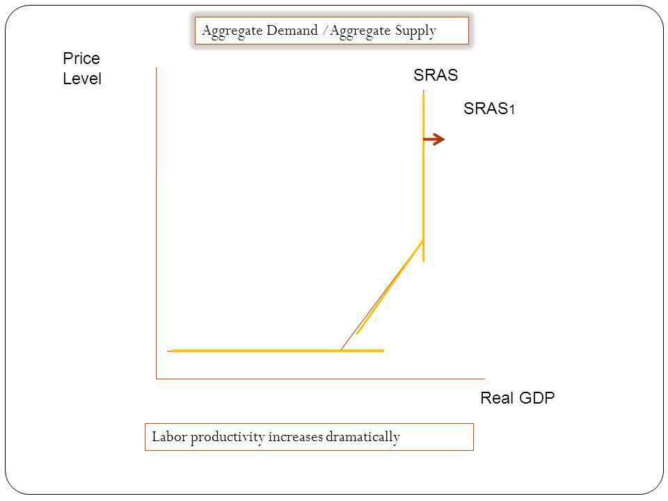 Price Level Real GDP SRAS Aggregate Demand /Aggregate Supply SRAS 1 OPEC successfully increases oil price