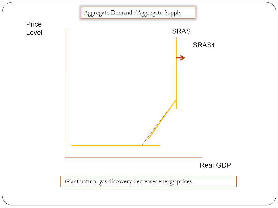Price Level Real GDP SRAS Aggregate Demand /Aggregate Supply SRAS 1 Labor productivity increases dramatically
