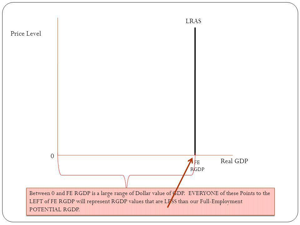 Price Level Real GDP FE RGDP LRAS 0 Between 0 and FE RGDP is a large range of Dollar value of GDP.