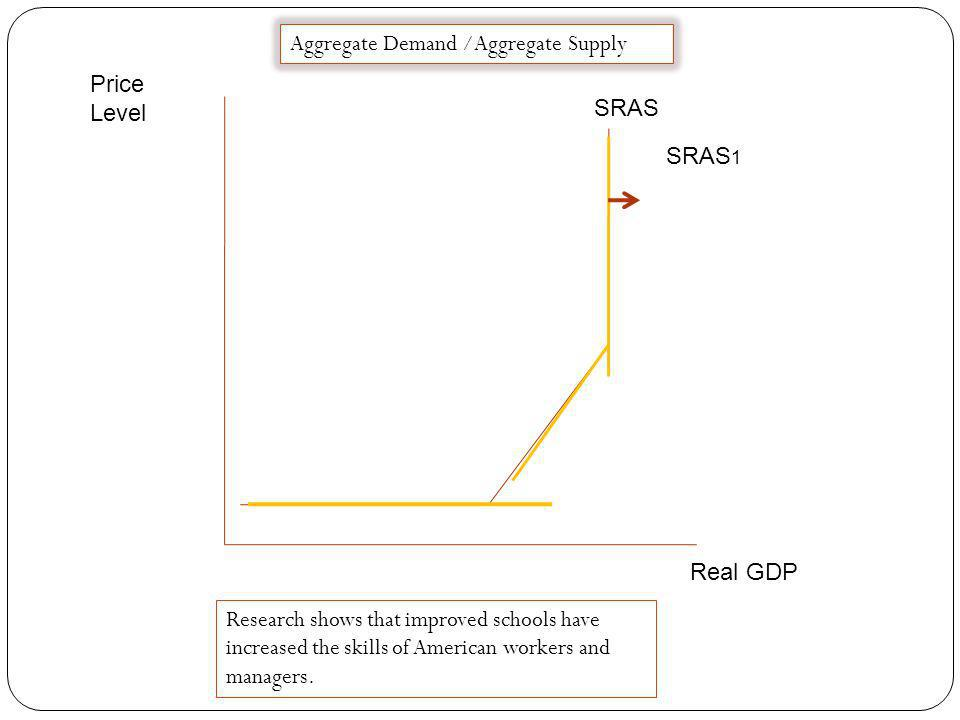 Price Level Real GDP SRAS Aggregate Demand /Aggregate Supply SRAS 1 Computer technology brings new levels of efficiency to industry.