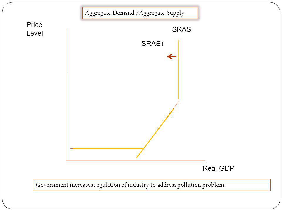 Price Level Real GDP SRAS Aggregate Demand /Aggregate Supply SRAS 1 Research shows that improved schools have increased the skills of American workers