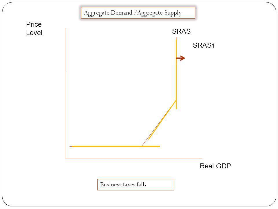 Price Level Real GDP SRAS Aggregate Demand /Aggregate Supply SRAS 1 President announces cuts in farm and business subsidies.