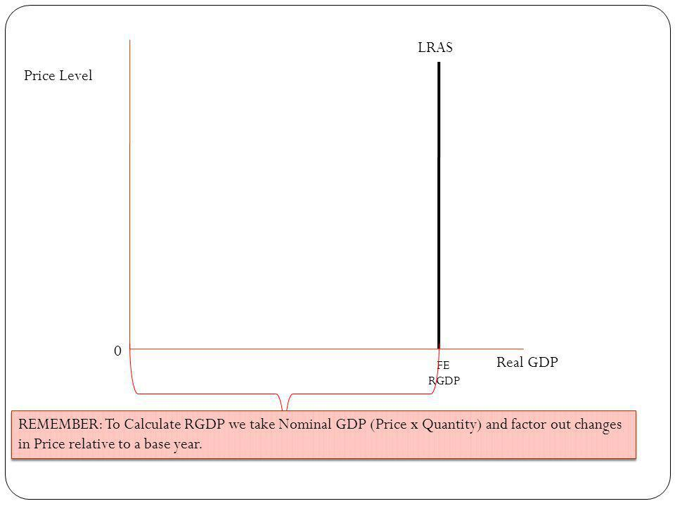 Price Level Real GDP FE RGDP LRAS 0 REMEMBER: To Calculate RGDP we take Nominal GDP (Price x Quantity) and factor out changes in Price relative to a base year.