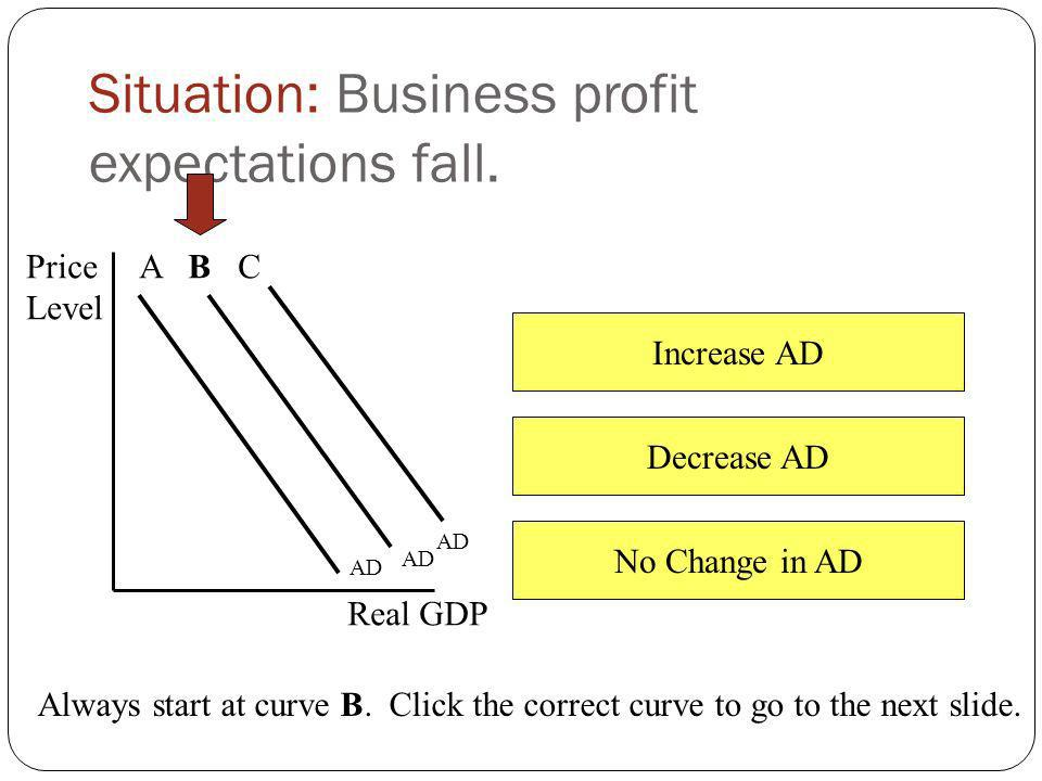 Increase AD Decrease AD No Change in AD Situation: Dollar appreciates in foreign exchange markets. Price Level Real GDP AD A B C Always start at curve
