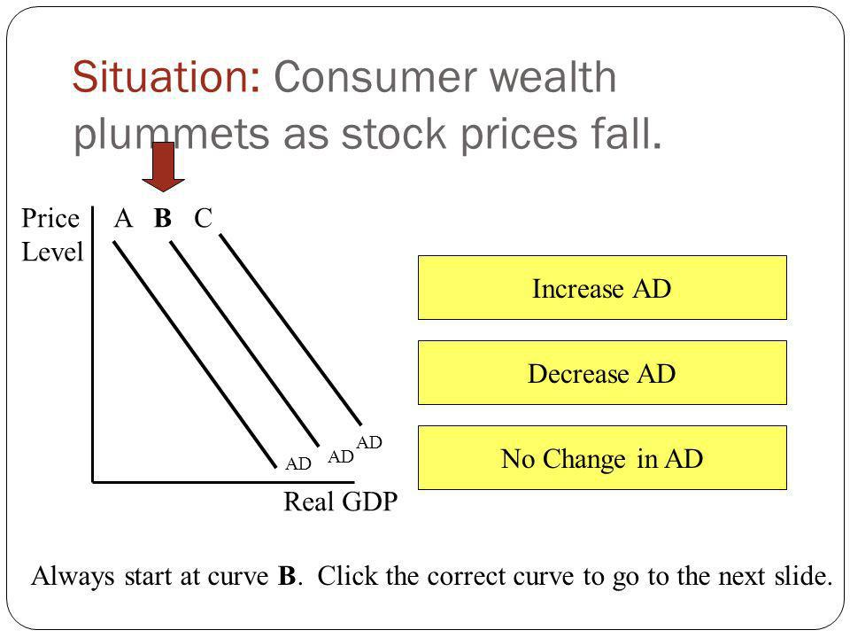 Increase AD Decrease AD No Change in AD Situation: Consumers expect the price level to rise. Price Level Real GDP AD A B C Always start at curve B. Cl