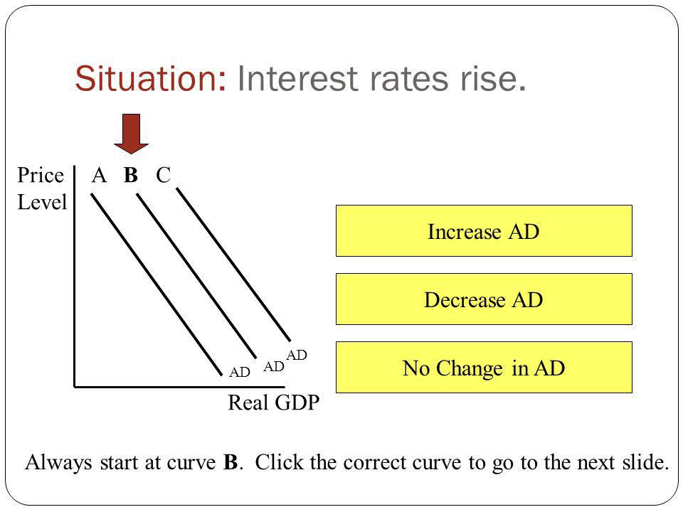 Increase AD Decrease AD No Change in AD Situation: Excess plant capacity decreases significantly. Price Level Real GDP AD A B C Always start at curve