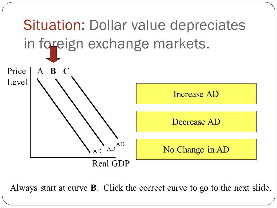 Increase AD Decrease AD No Change in AD Situation: Foreign incomes fall. Price Level Real GDP AD A B C Always start at curve B. Click the correct curv