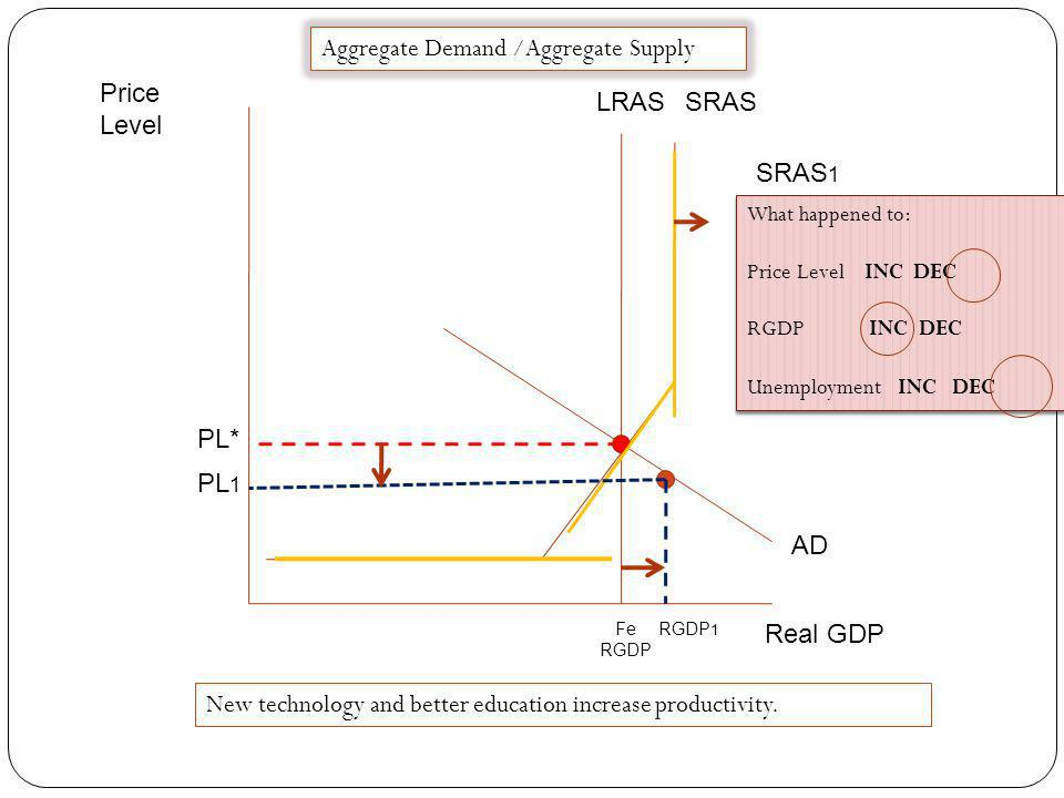 Price Level Real GDP Fe RGDP LRAS SRAS AD PL 1 PL* Aggregate Demand /Aggregate Supply What happened to: Price Level INC DEC RGDP INC DEC Unemployment