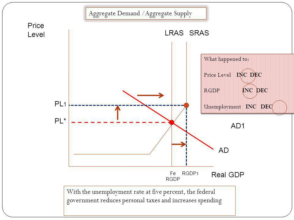 Price Level Real GDP Fe RGDP LRASSRAS AD PL 1 RGDP 1 PL* Aggregate Demand /Aggregate Supply What happened to: Price Level INC DEC RGDP INC DEC Unemplo