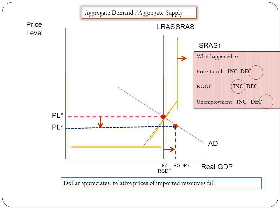Price Level Real GDP Fe RGDP LRAS SRAS AD PL 1 PL* AD 1 Aggregate Demand /Aggregate Supply What happened to: Price Level INC DEC RGDP INC DEC Unemploy