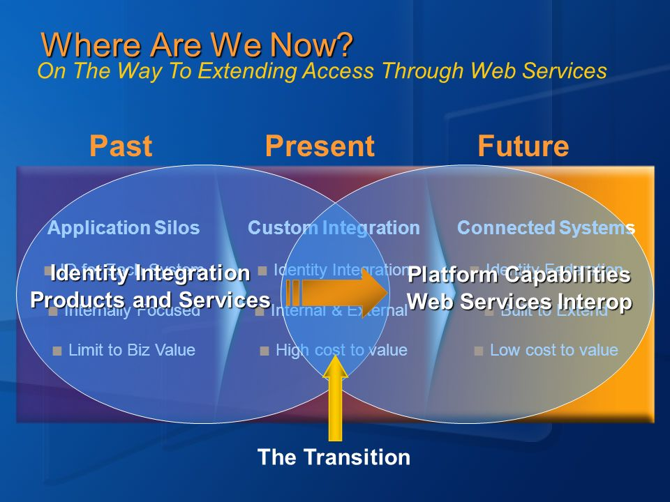 Where Are We Now? PastPresentFuture Connected Systems Identity Federation Built to Extend Low cost to value Application Silos ID for Each System Inter