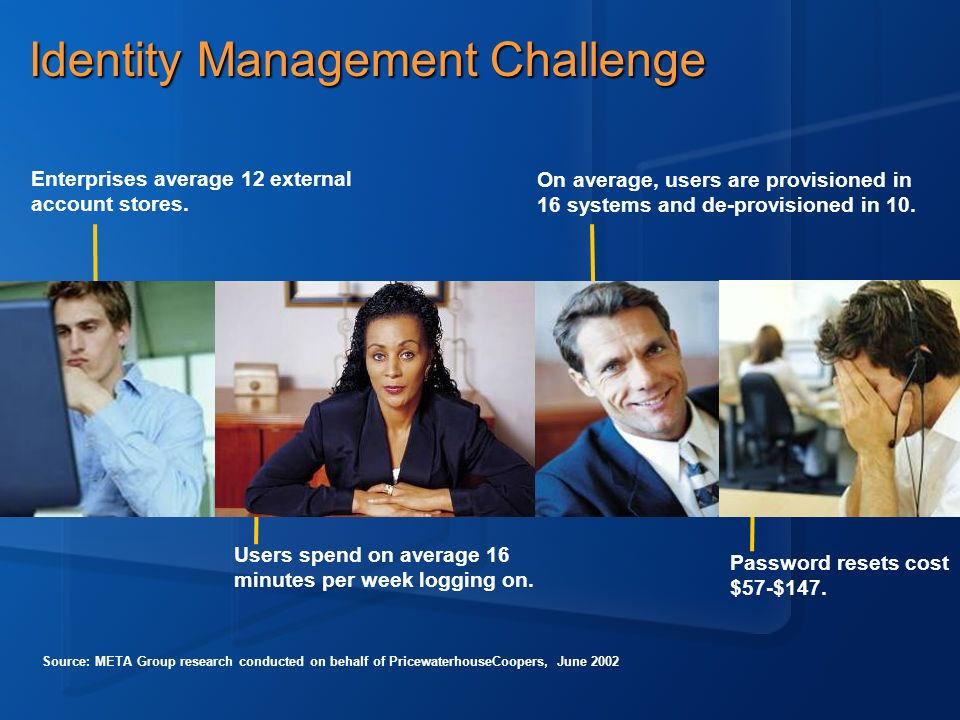 Identity Management Challenge Enterprises average 12 external account stores. Users spend on average 16 minutes per week logging on. Password resets c